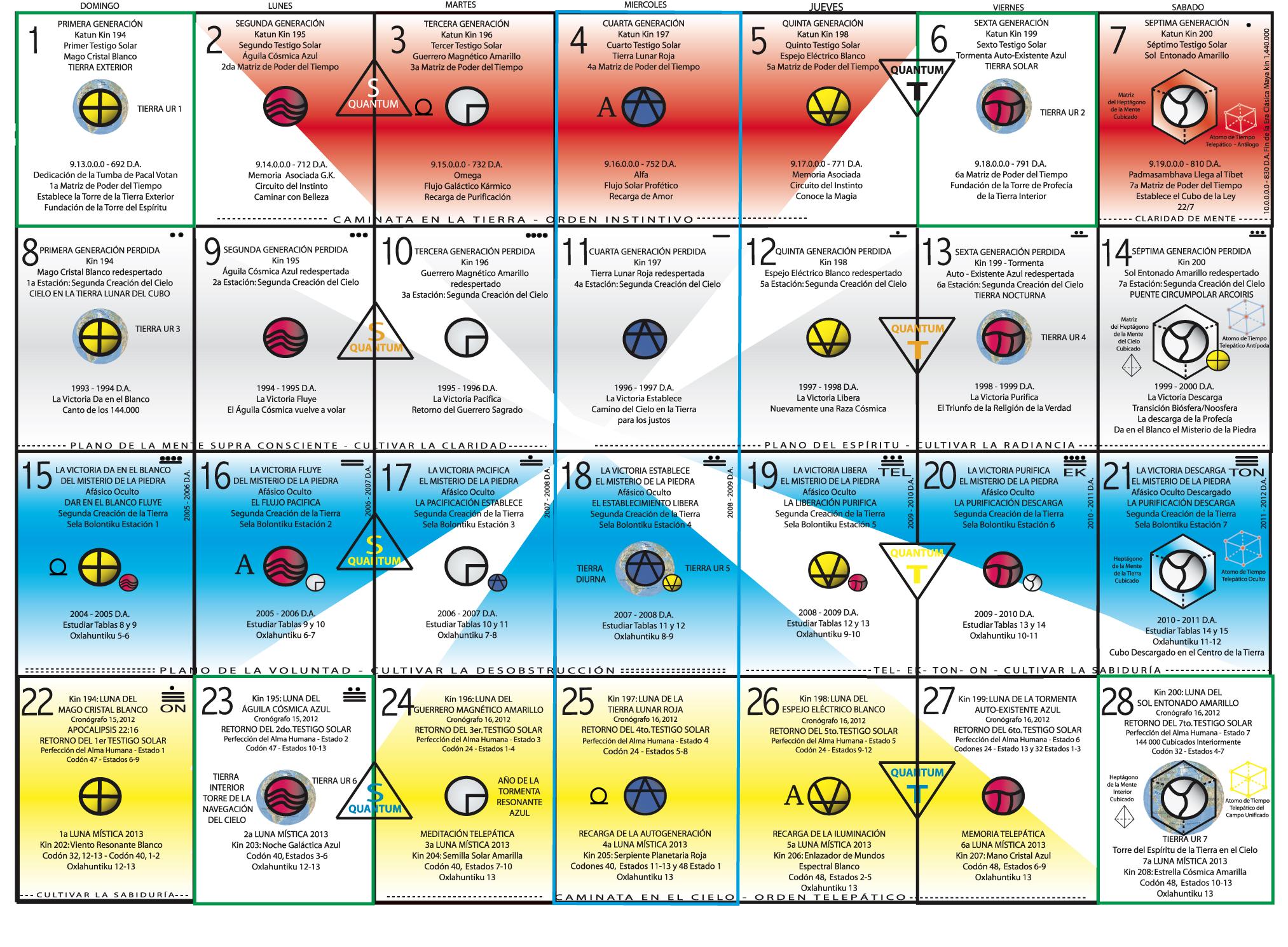 7 Plasmas Radiales, 7 Electricidades Cósmicas, 7 Centros Psico ...